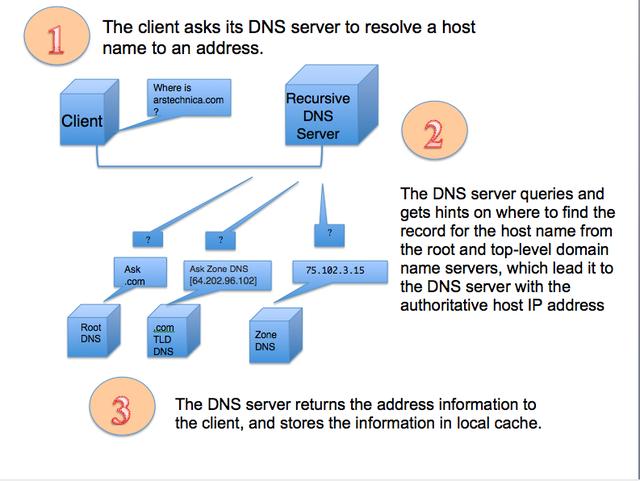 Как спрятать DNS-запросы от любопытных глаз провайдера - 2