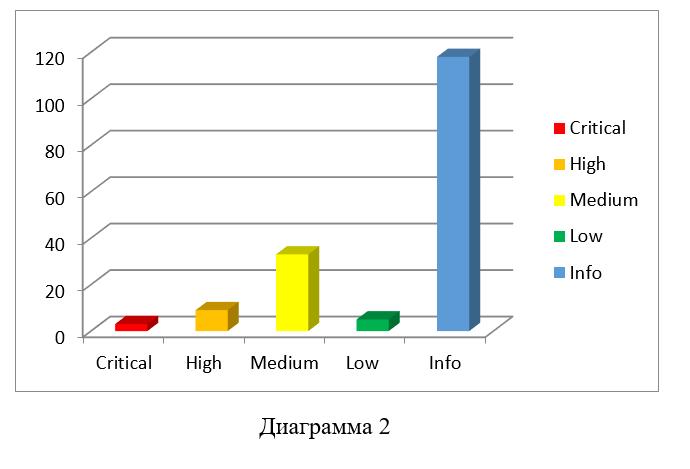 Сравнение инструментов сканирования локальной сети - 4