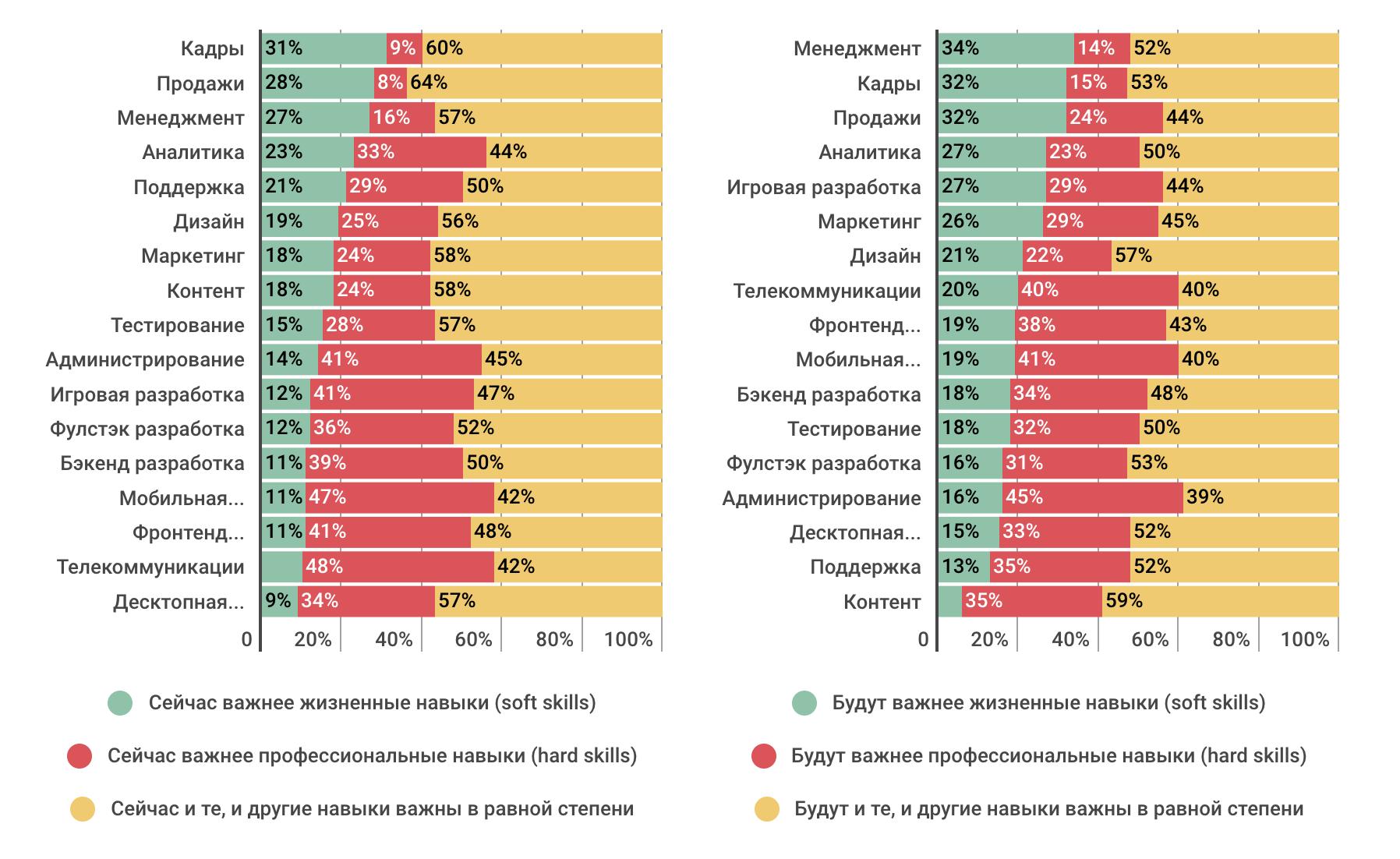 Профессиональные или жизненные навыки: что важнее в ИТ-индустрии сегодня и в будущем (результаты опроса) - 11