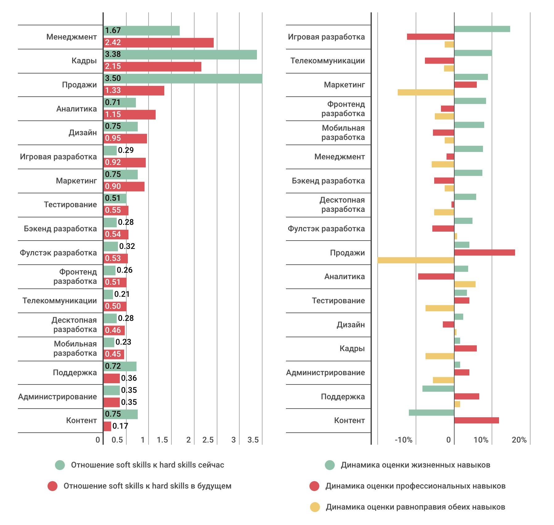Профессиональные или жизненные навыки: что важнее в ИТ-индустрии сегодня и в будущем (результаты опроса) - 12