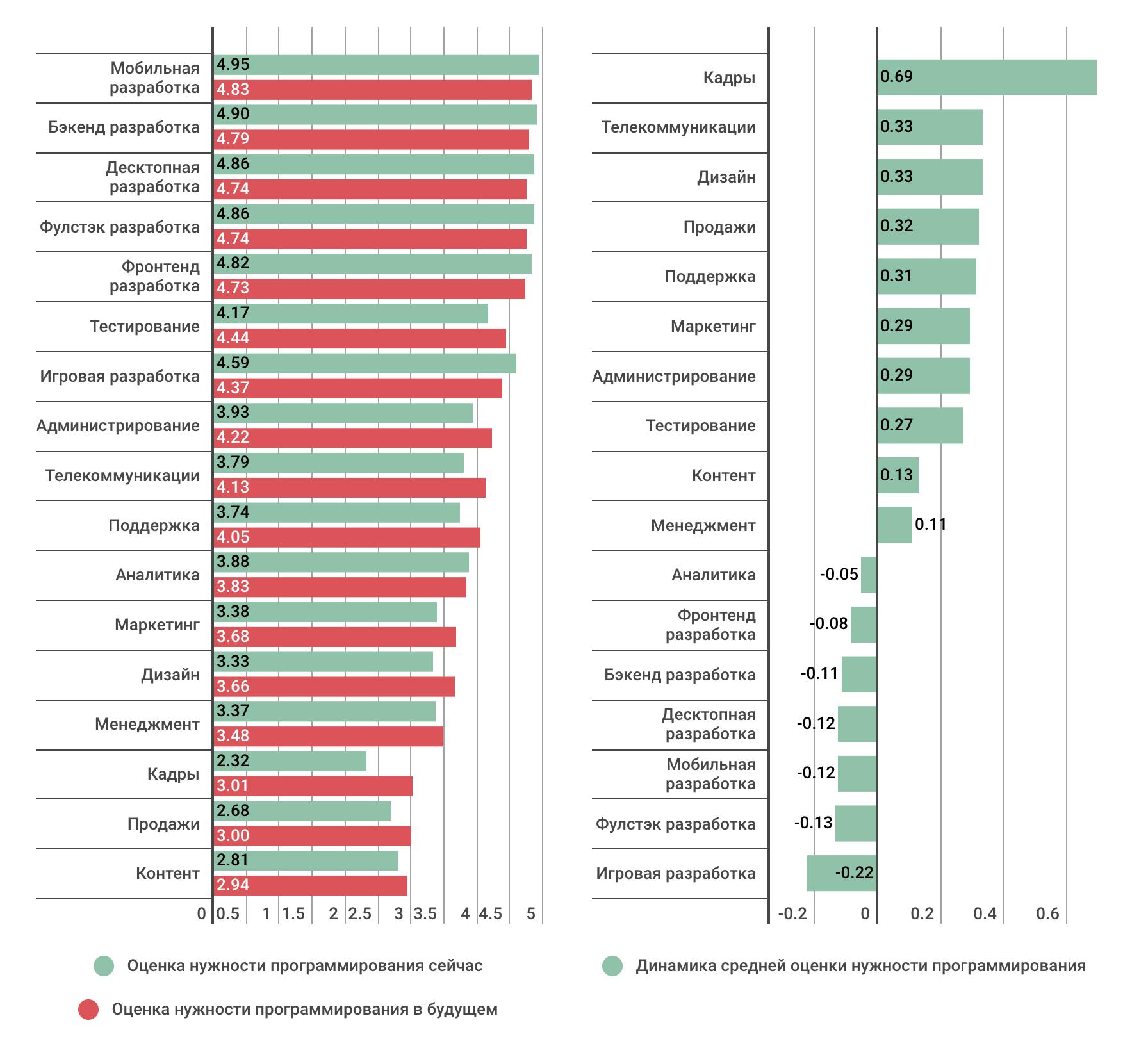 Профессиональные или жизненные навыки: что важнее в ИТ-индустрии сегодня и в будущем (результаты опроса) - 13