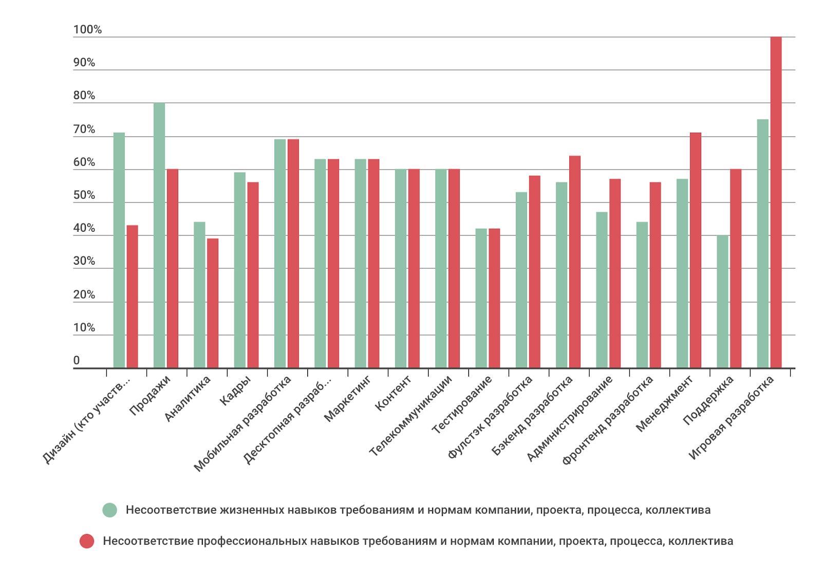 Профессиональные или жизненные навыки: что важнее в ИТ-индустрии сегодня и в будущем (результаты опроса) - 18