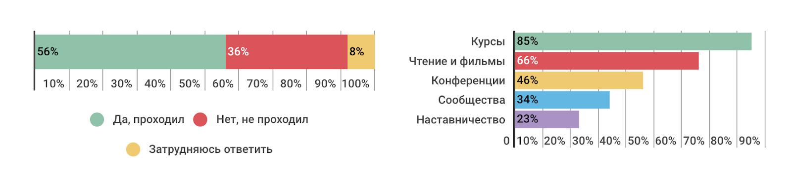 Профессиональные или жизненные навыки: что важнее в ИТ-индустрии сегодня и в будущем (результаты опроса) - 19