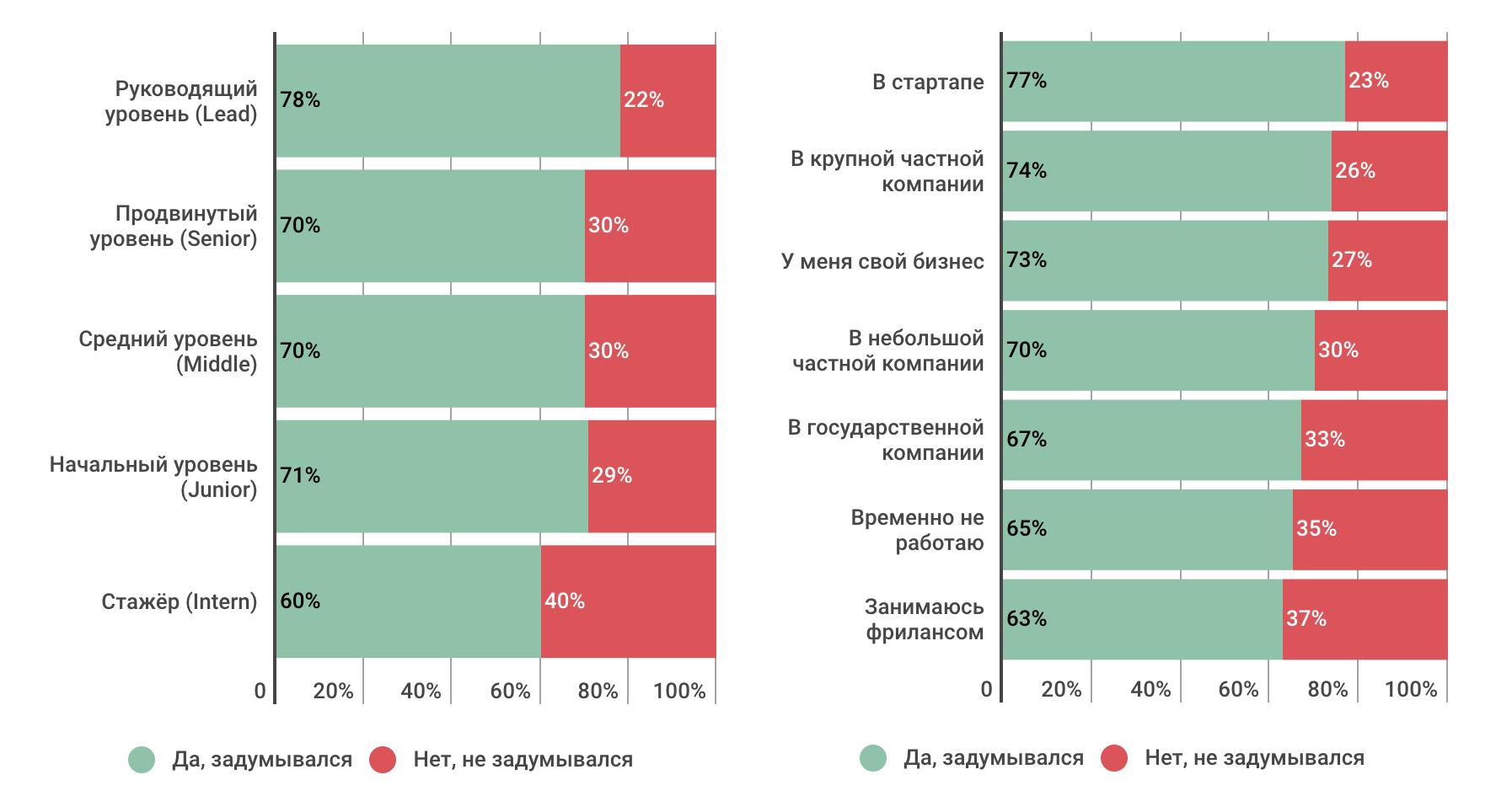 Профессиональные или жизненные навыки: что важнее в ИТ-индустрии сегодня и в будущем (результаты опроса) - 6