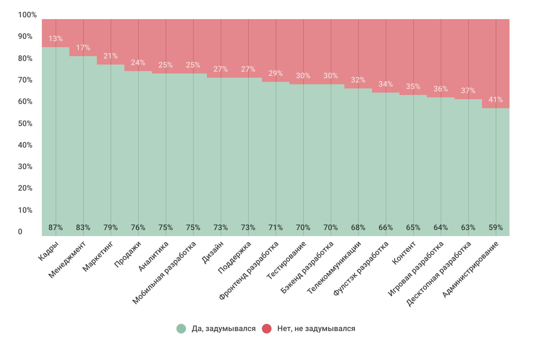 Профессиональные или жизненные навыки: что важнее в ИТ-индустрии сегодня и в будущем (результаты опроса) - 7