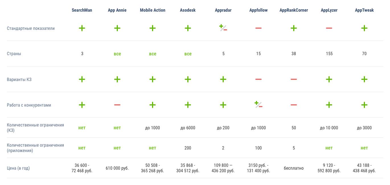 Сервисы для подбора ключевых слов на App Store: сопоставительная характеристика - 3