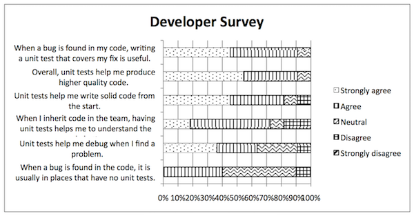 Как доказать важность тестов каждому участнику проекта - 10