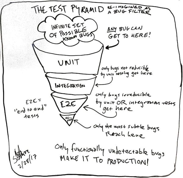 Как доказать важность тестов каждому участнику проекта - 9