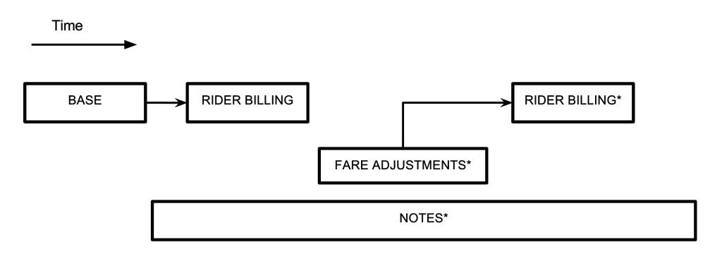 Упрощенная диаграмма поездки в Uber