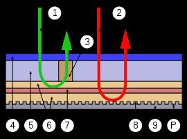 Решение проблемы УФ-излучения в технологии голографического хранения данных - 4