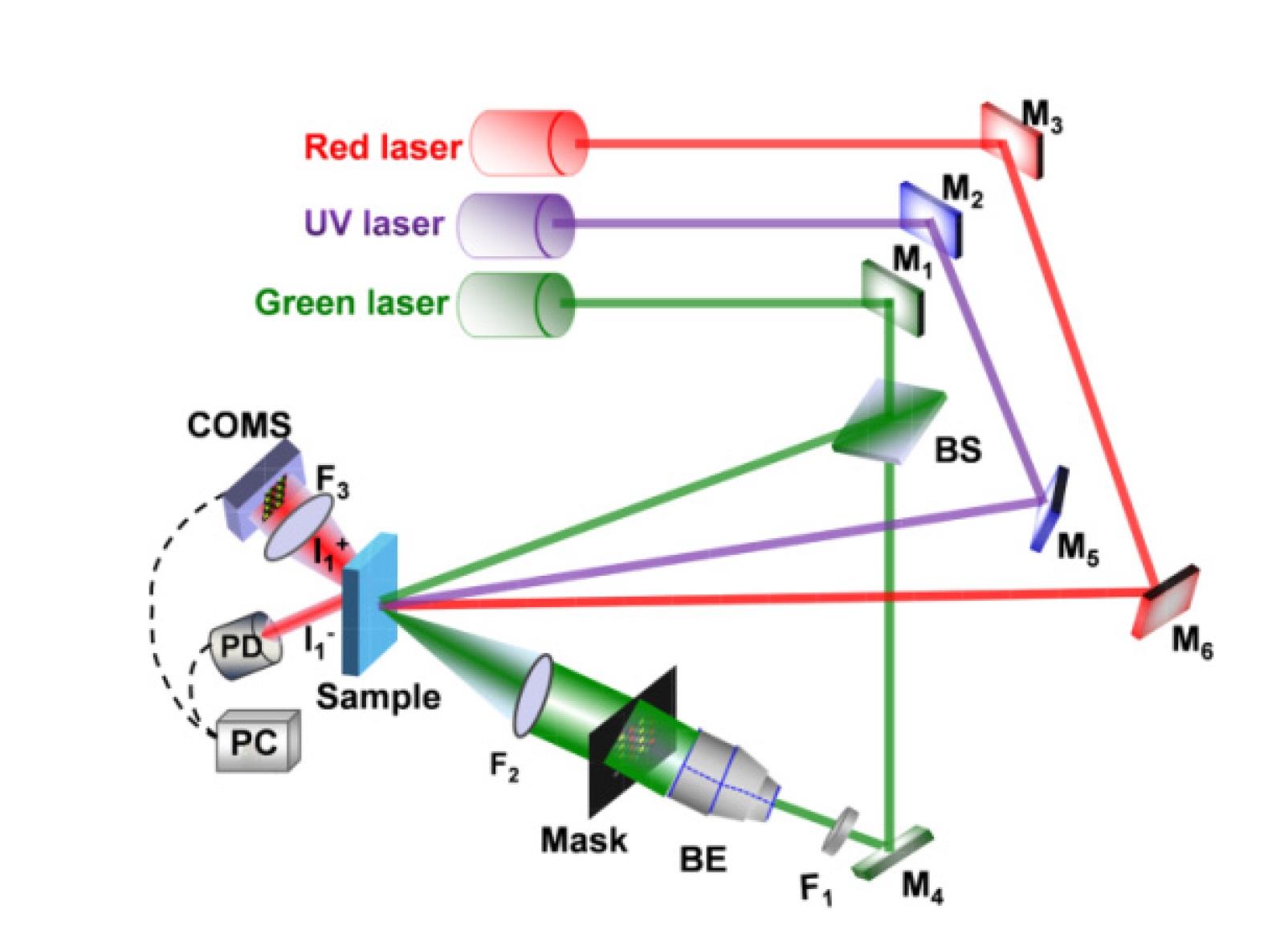 Решение проблемы УФ-излучения в технологии голографического хранения данных - 9