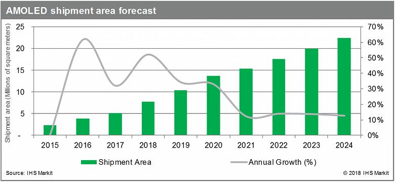 К 2024 году выпуск панелей AMOLED увеличится более чем в четверо