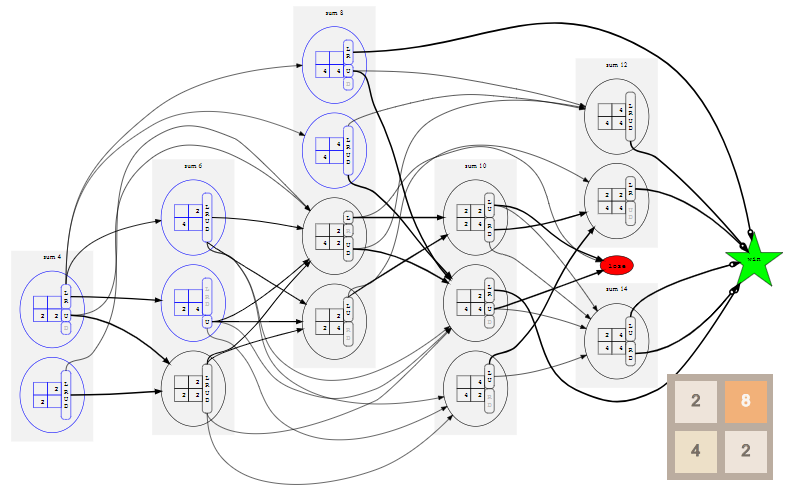 Оптимальная игра в 2048 с помощью марковского процесса принятия решений - 1