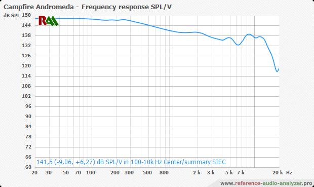 Сервис online сравнений изменения АЧХ и звукового давления в зависимости от подаваемого напряжения и импеданса источника - 6