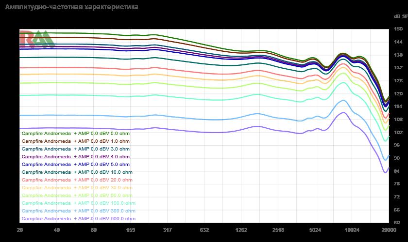 Сервис online сравнений изменения АЧХ и звукового давления в зависимости от подаваемого напряжения и импеданса источника - 8