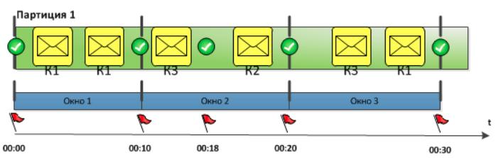 Дао интеграции Сбербанка: от локальных сетей к Kafka и потоковой разработке - 11