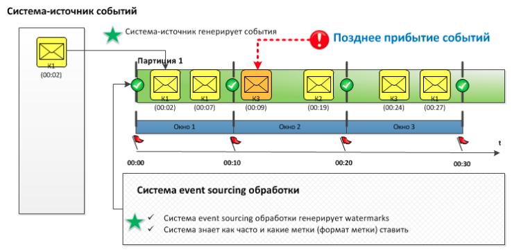 Дао интеграции Сбербанка: от локальных сетей к Kafka и потоковой разработке - 12