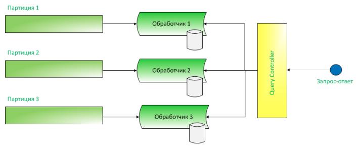 Дао интеграции Сбербанка: от локальных сетей к Kafka и потоковой разработке - 13