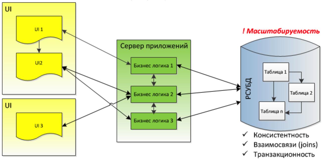 Дао интеграции Сбербанка: от локальных сетей к Kafka и потоковой разработке - 2