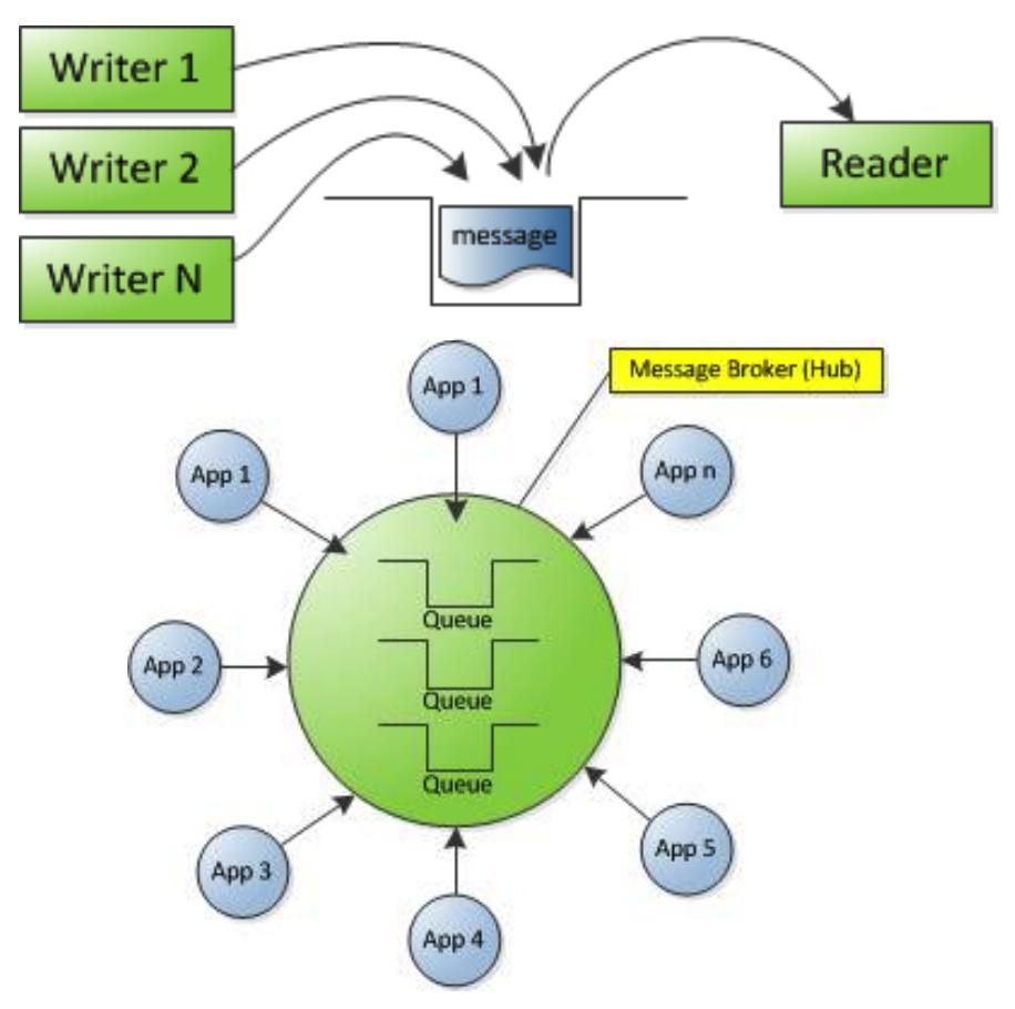 Дао интеграции Сбербанка: от локальных сетей к Kafka и потоковой разработке - 3