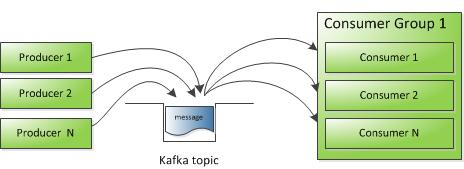 Дао интеграции Сбербанка: от локальных сетей к Kafka и потоковой разработке - 4