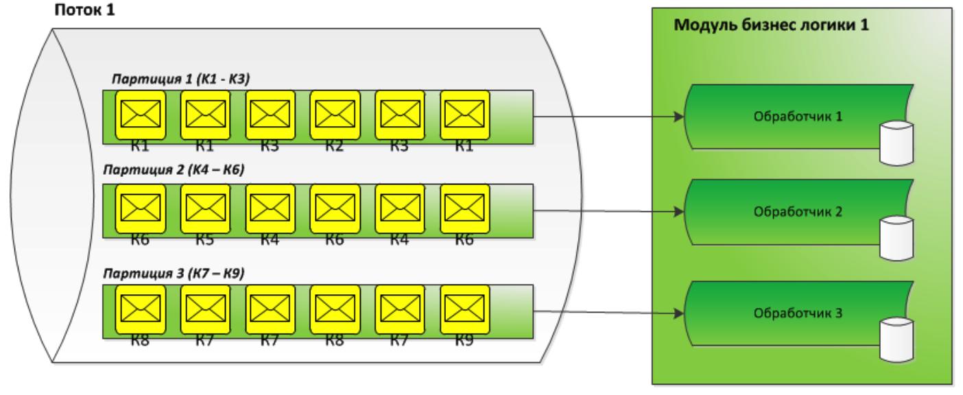 Дао интеграции Сбербанка: от локальных сетей к Kafka и потоковой разработке - 8