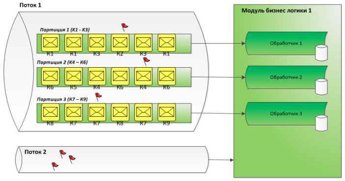 Дао интеграции Сбербанка: от локальных сетей к Kafka и потоковой разработке - 9
