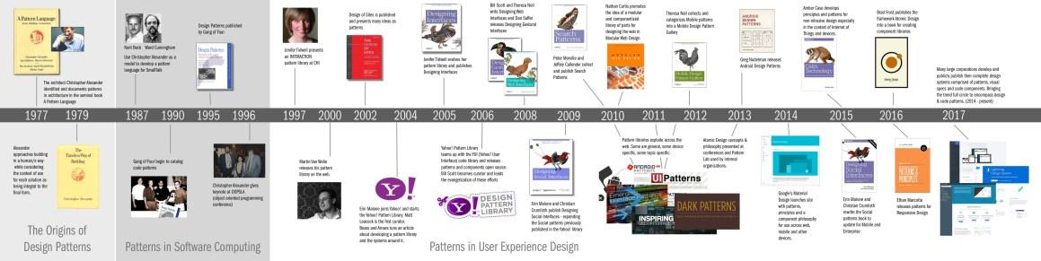 Книги о дизайн-системах - 1