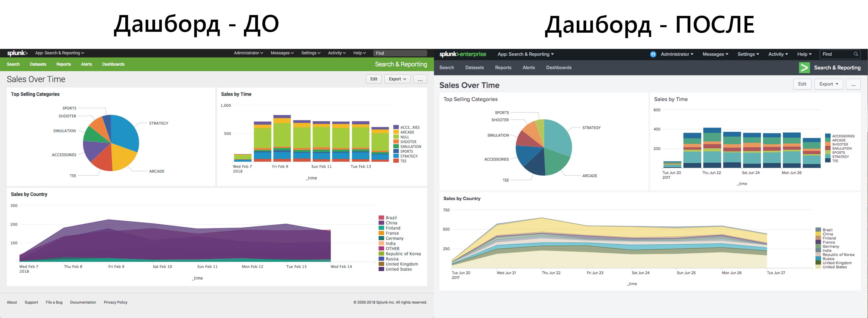 Splunk 7.1. Что нового? Новый веб интерфейс, интеграция с Apache Kafka и многое другое… - 2