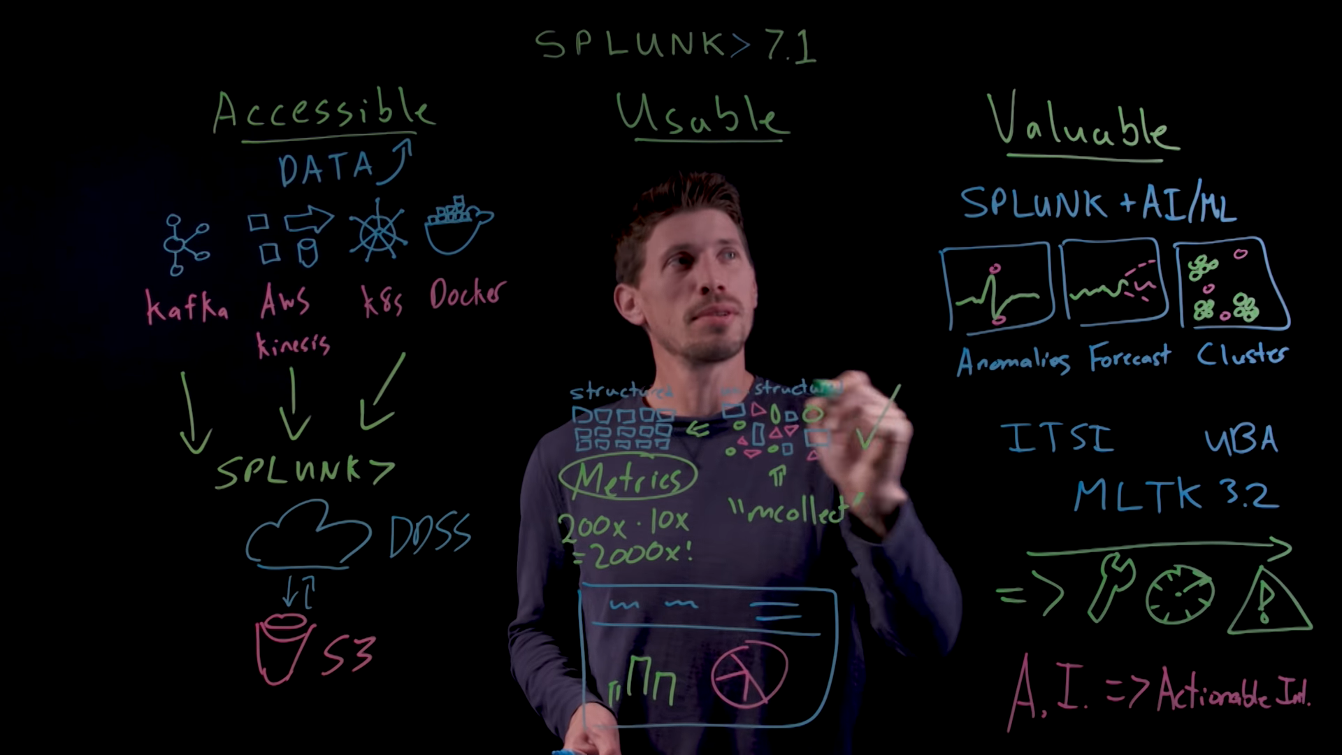 Splunk 7.1. Что нового? Новый веб интерфейс, интеграция с Apache Kafka и многое другое… - 1