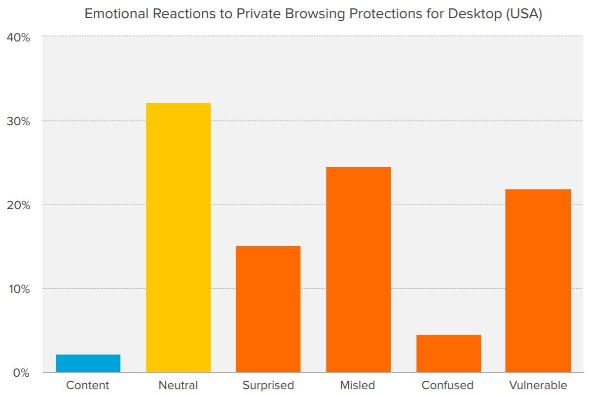 Пользователи переоценивают «инкогнито»-режимы в браузерах - 2