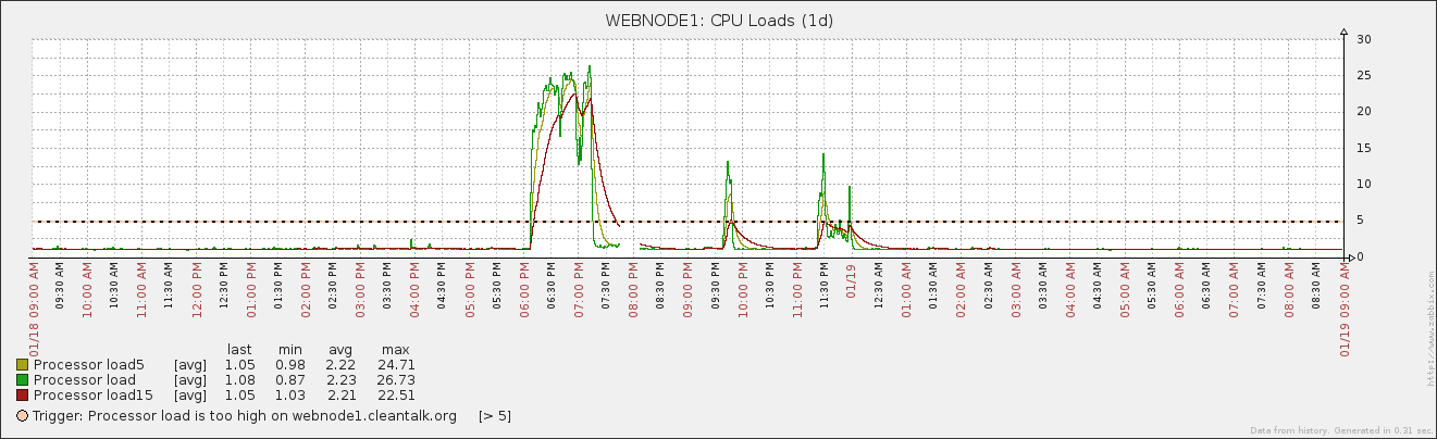 Защита от DDoS атаки на уровне веб-приложений - 2