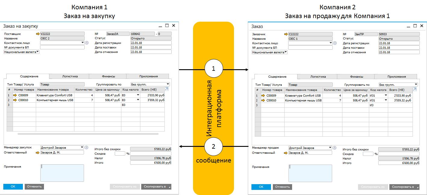 Двухуровневая ERP и SAP Business One: как это работает - 11