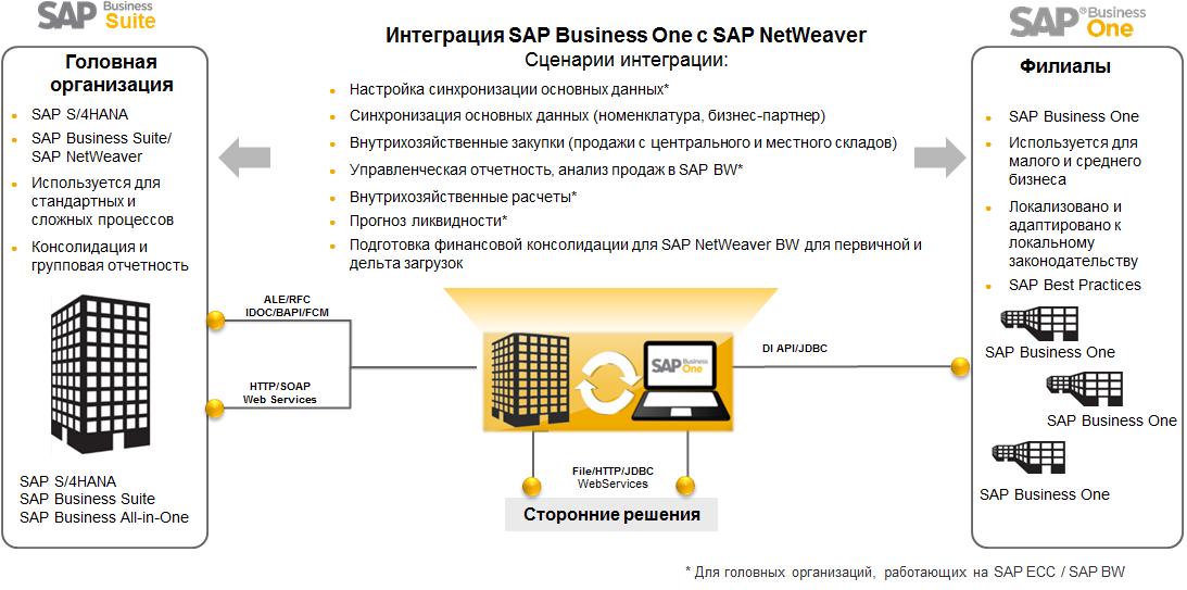 Двухуровневая ERP и SAP Business One: как это работает - 3