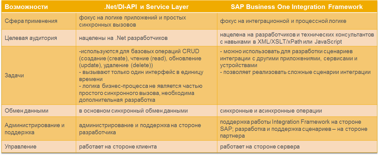 Двухуровневая ERP и SAP Business One: как это работает - 4