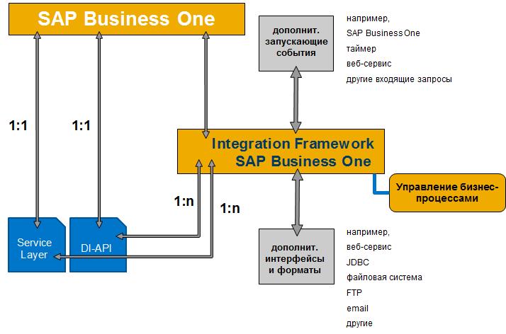 Двухуровневая ERP и SAP Business One: как это работает - 5
