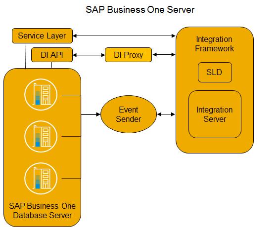 Двухуровневая ERP и SAP Business One: как это работает - 6