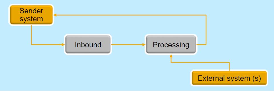 Двухуровневая ERP и SAP Business One: как это работает - 8