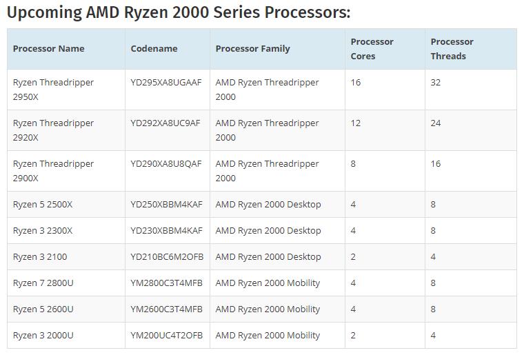 AMD готовит первый двухъядерный процессор в семействе Ryzen - 2
