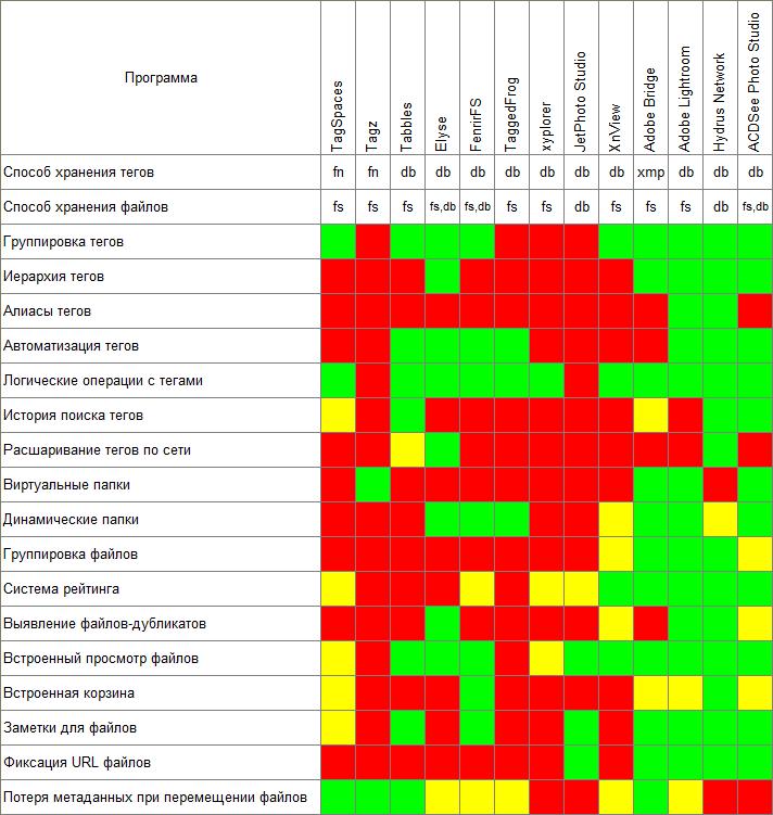 Теговые файловые менеджеры. Сравнительный обзор - 29