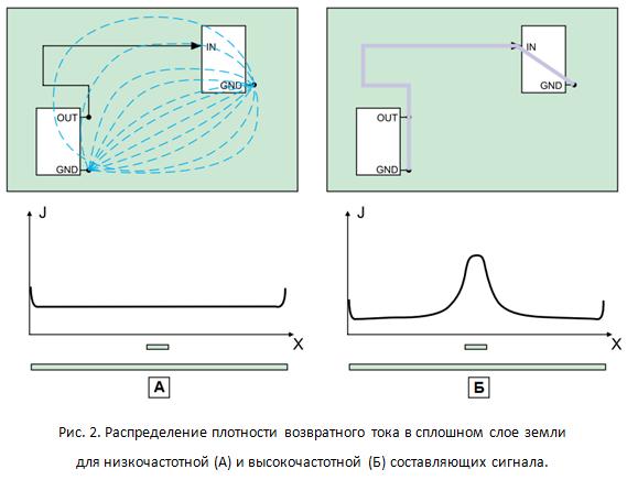 SamsPcbGuide, часть 4: Трассировка сигнальных линий. Минимизация индуктивности - 3