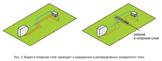 SamsPcbGuide, часть 4: Трассировка сигнальных линий. Минимизация индуктивности - 6