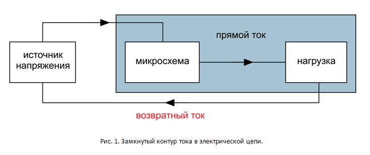 SamsPcbGuide, часть 4: Трассировка сигнальных линий. Минимизация индуктивности - 1