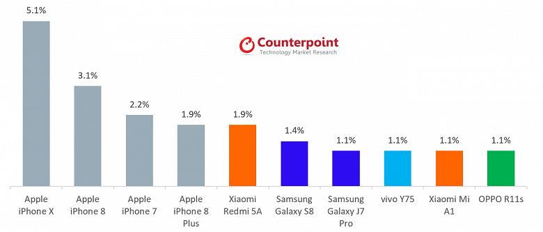 По итогам февраля iPhone X был самым продаваемым смартфоном в мире - 2