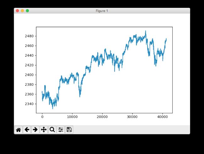 Разрабатываем простую модель глубокого обучения для прогнозирования цен акций с помощью TensorFlow - 2