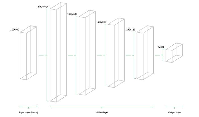 Разрабатываем простую модель глубокого обучения для прогнозирования цен акций с помощью TensorFlow - 4
