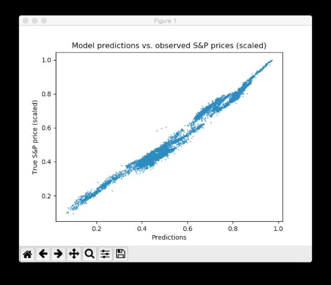 Разрабатываем простую модель глубокого обучения для прогнозирования цен акций с помощью TensorFlow - 5