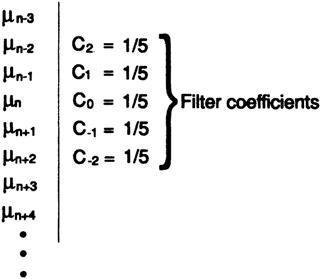 Ричард Хэмминг: Глава 14. Цифровые фильтры — 1 - 17