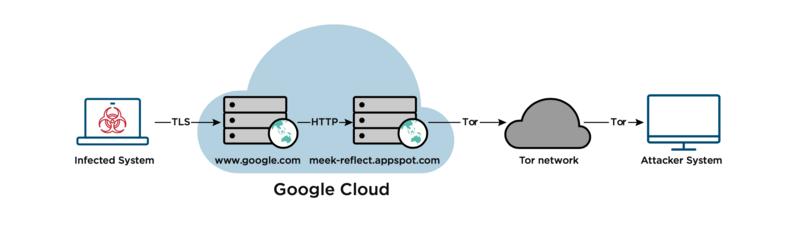 Domain fronting: что это такое? - 3