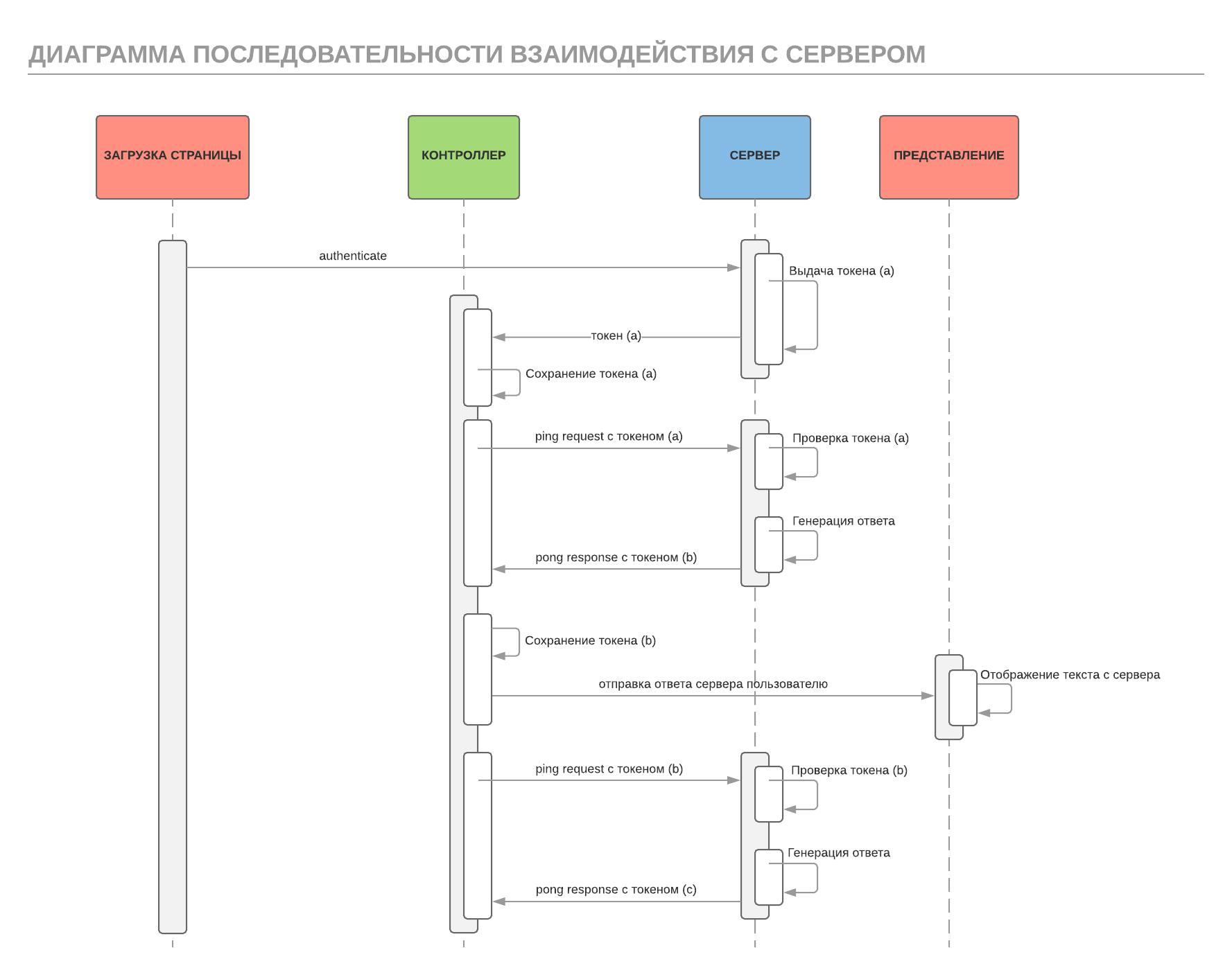 Аутентификации на Angular и Spring без Spring Security ...